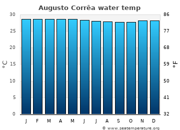 Augusto Corrêa average sea temperature chart