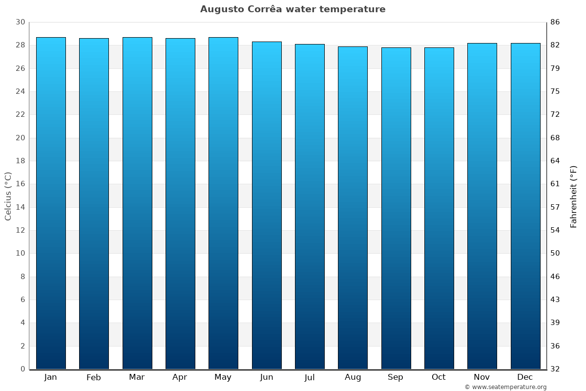 Augusto Corrêa average water temperatures