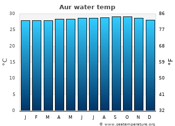 Aur average sea temperature chart