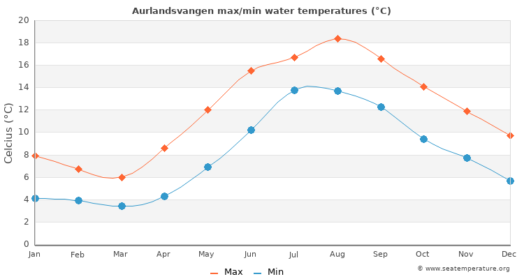 Aurlandsvangen average maximum / minimum water temperatures