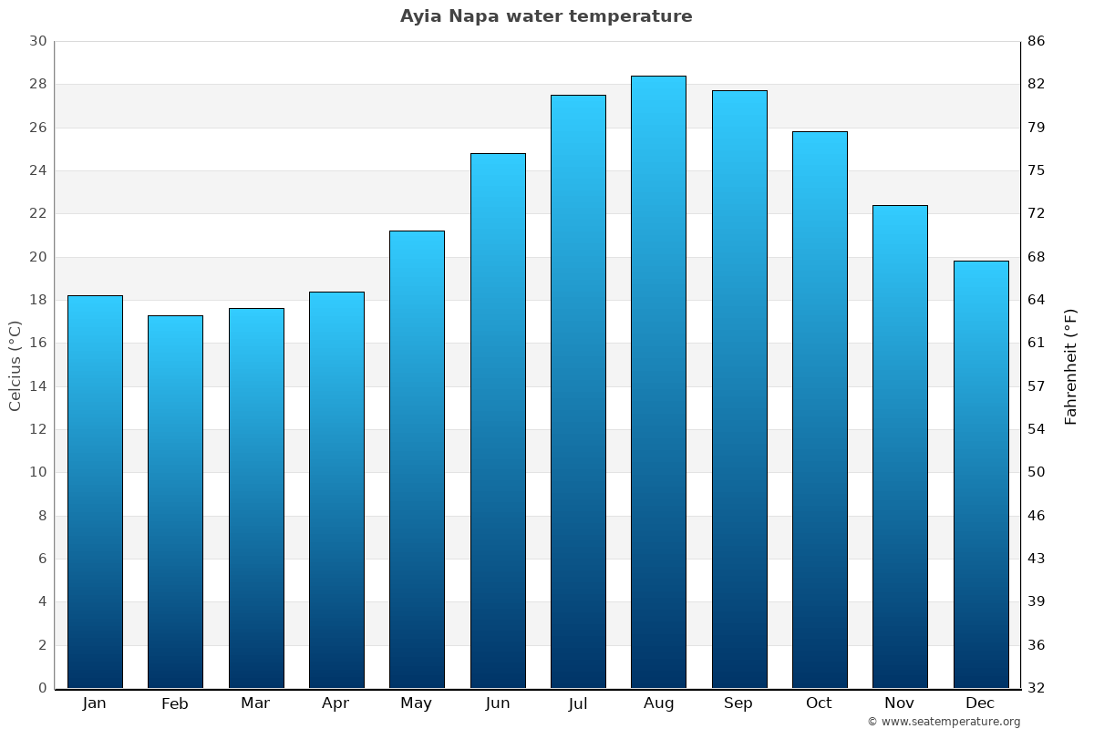 Ayia Napa average sea temperature chart