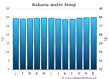 Babana average sea temperature chart