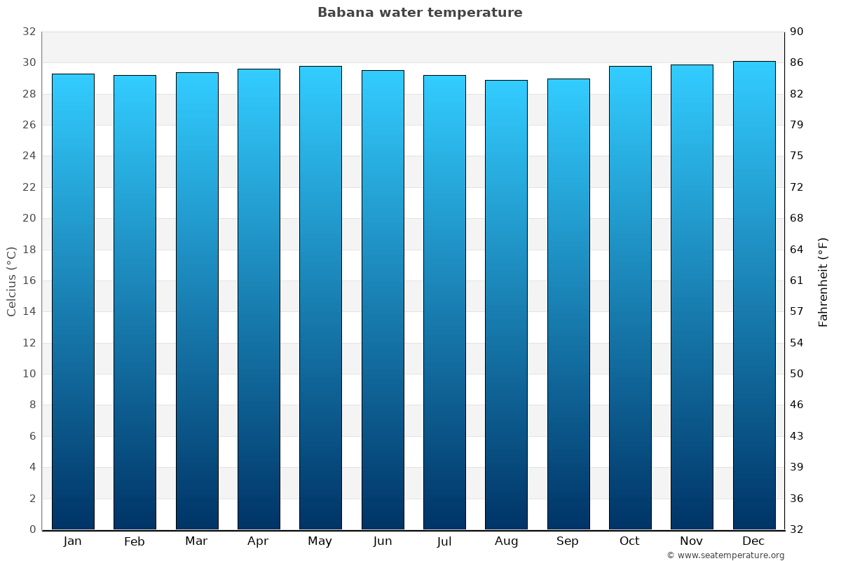 Babana average water temperatures