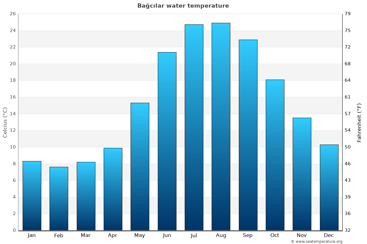 Bağcılar average water temperatures