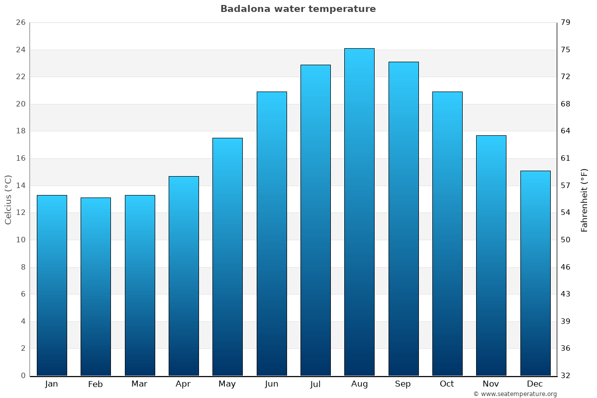 Badalona average sea temperature chart