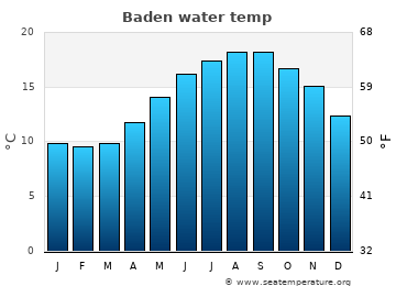 Baden average sea temperature chart