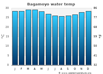 Bagamoyo average sea temperature chart