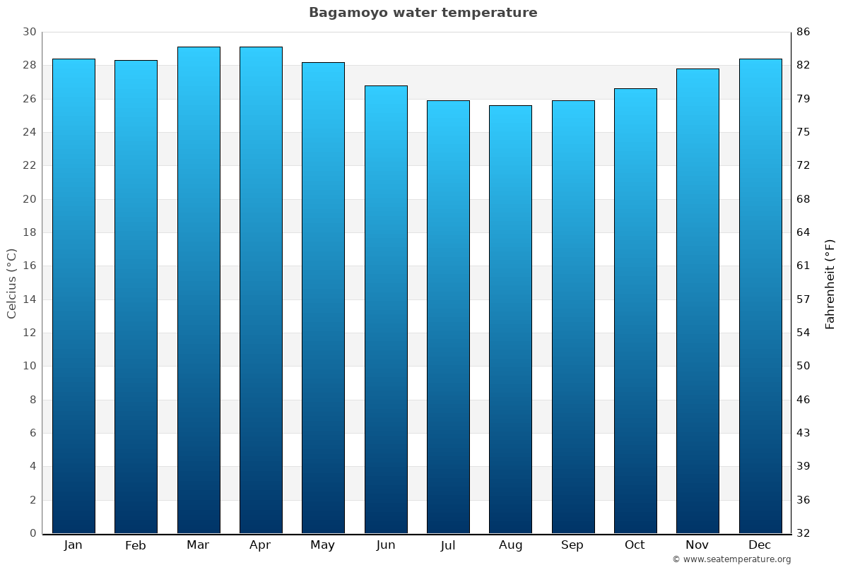 Bagamoyo average water temperatures