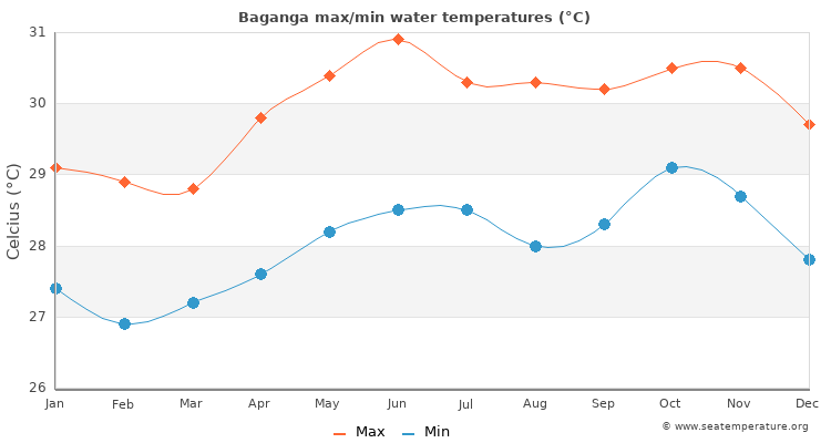Baganga average maximum / minimum water temperatures