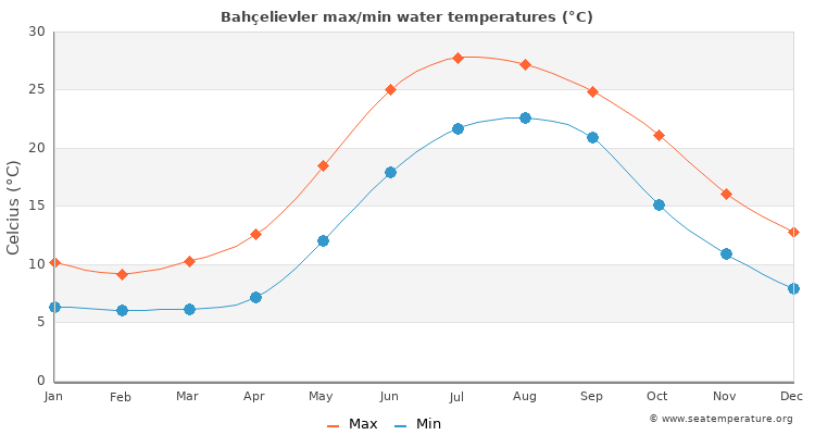 Bahçelievler average maximum / minimum water temperatures