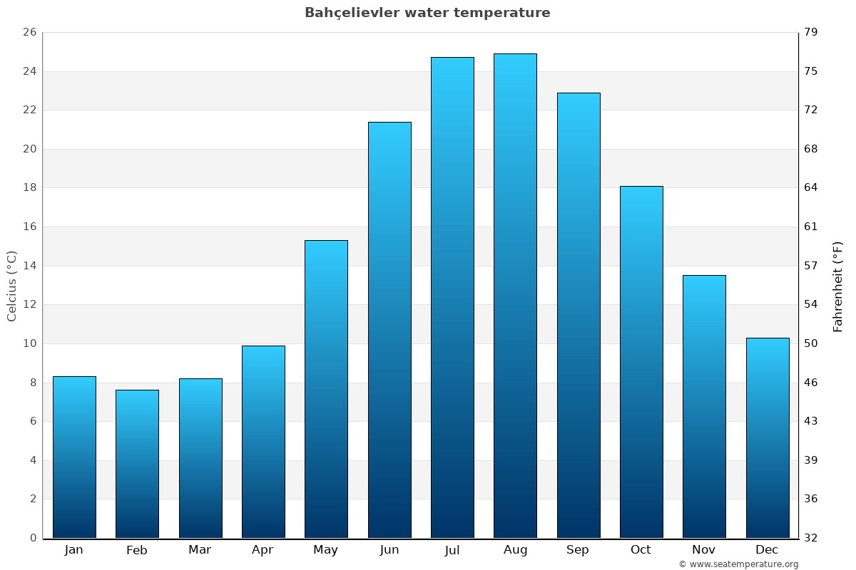 Bahçelievler average water temperatures