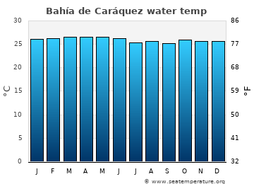 Bahía de Caráquez average sea sea_temperature chart