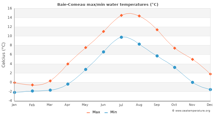 Baie-Comeau average maximum / minimum water temperatures
