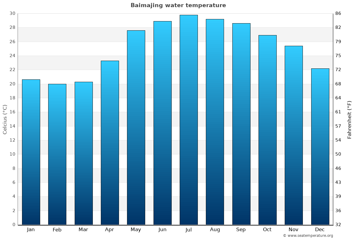 Baimajing average water temperatures