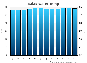 Balas average water temp