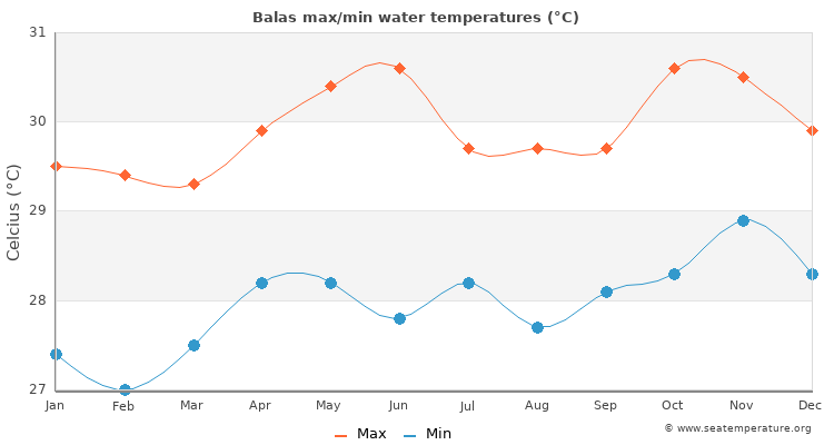 Balas average maximum / minimum water temperatures