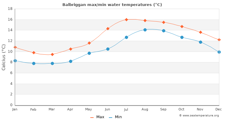 Balbriggan average maximum / minimum water temperatures