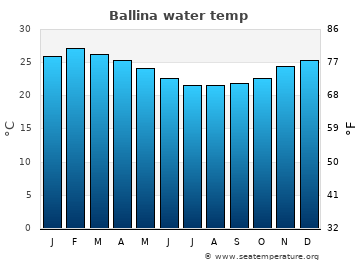 Ballina average sea temperature chart