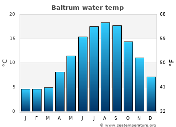 Baltrum average sea temperature chart