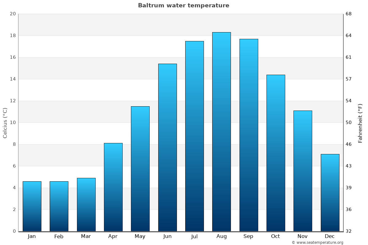 Baltrum average water temperatures