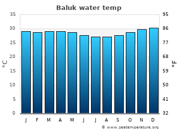 Baluk average sea temperature chart