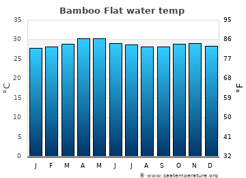 Bamboo Flat average sea sea_temperature chart