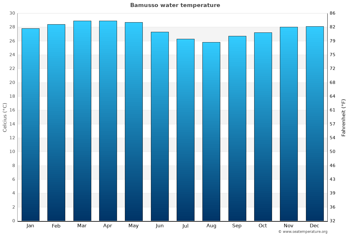 Bamusso average water temperatures