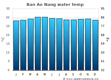 Ban Ao Nang average sea temperature chart