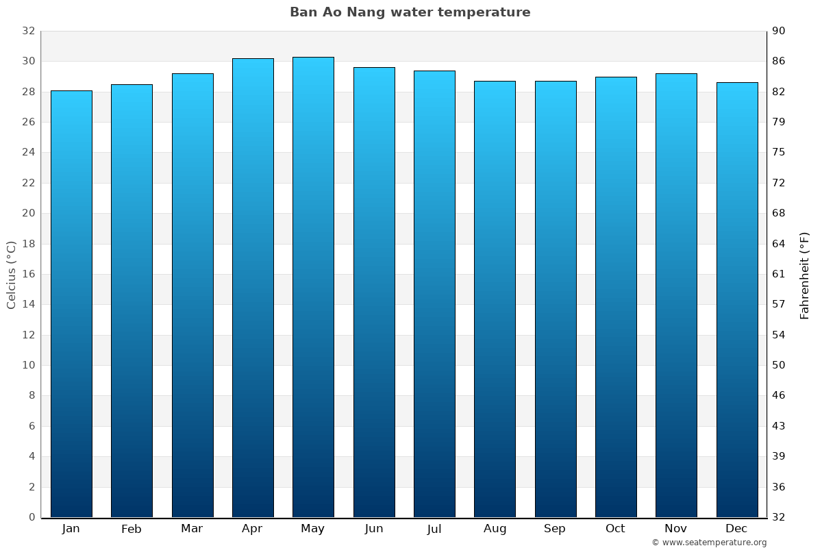 Ban Ao Nang average water temperatures