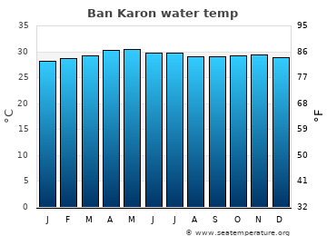 Ban Karon average sea temperature chart