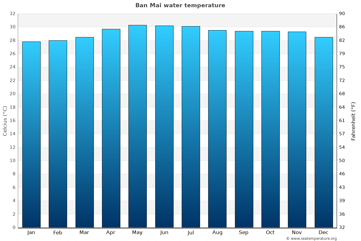 Ban Mai average water temperatures