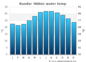 Bandar 'Abbās average sea temperature chart