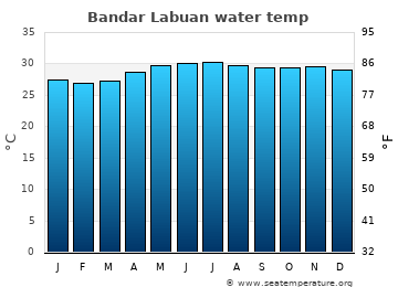 Bandar Labuan average sea sea_temperature chart
