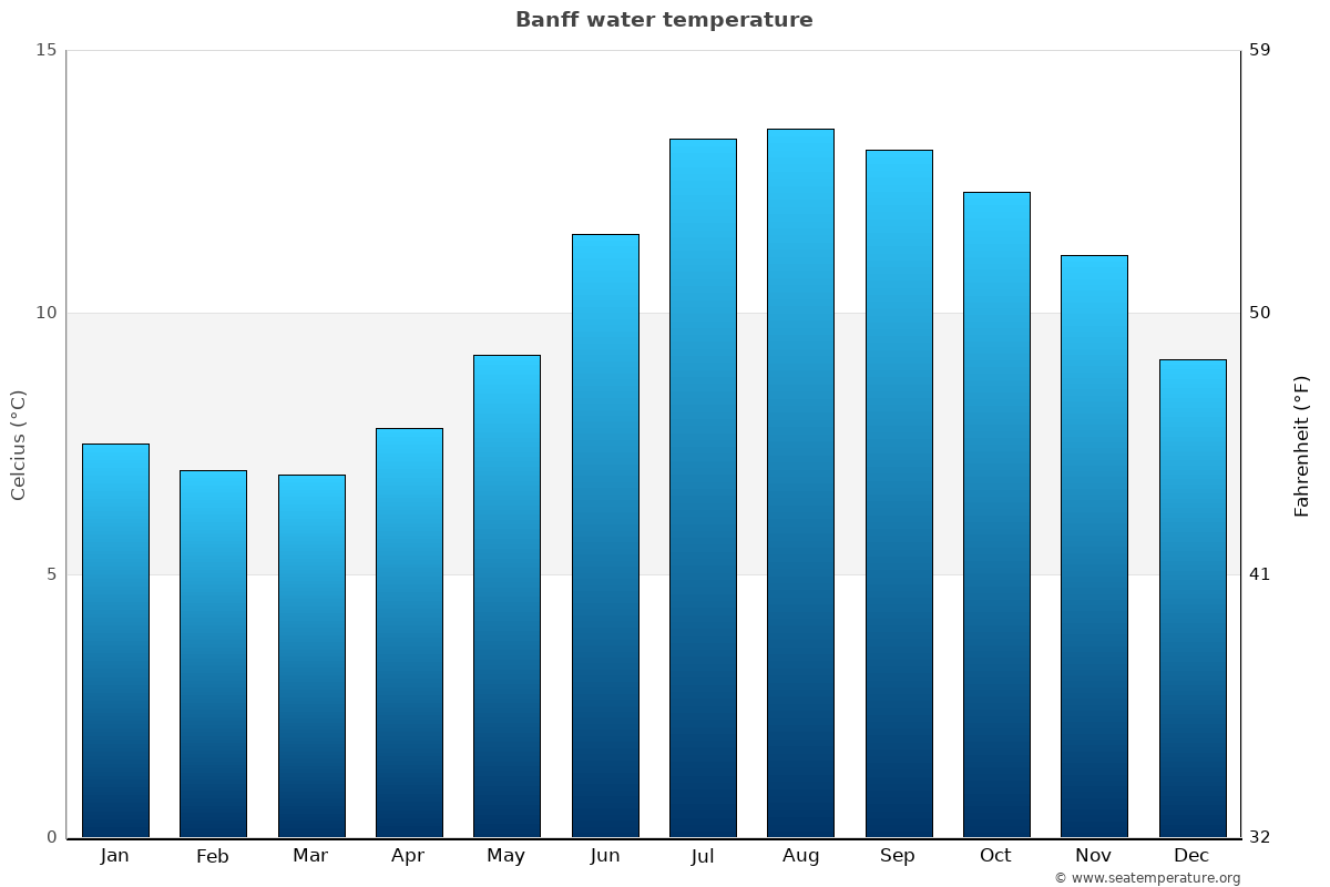 Banff average water temperatures