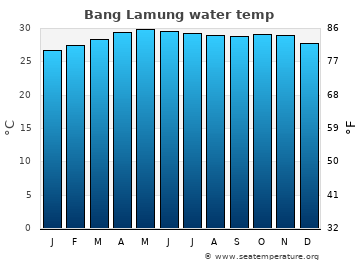 Bang Lamung average sea temperature chart