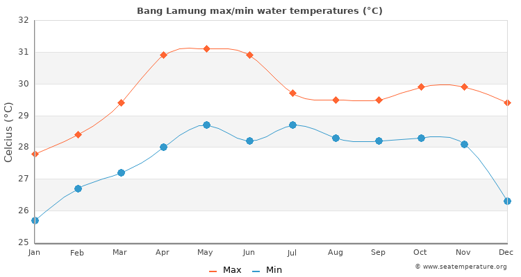 Bang Lamung average maximum / minimum water temperatures