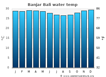 Banjar Bali average sea temperature chart