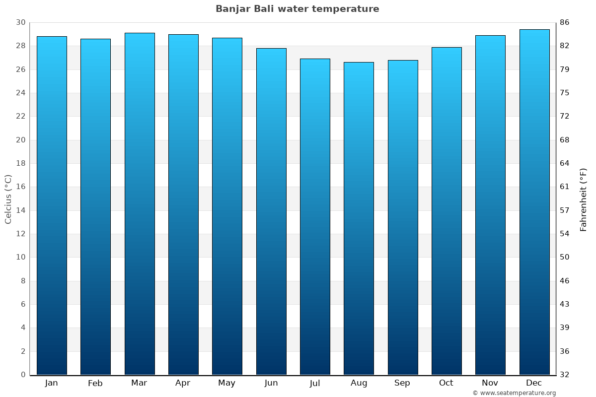 Banjar Bali average water temperatures
