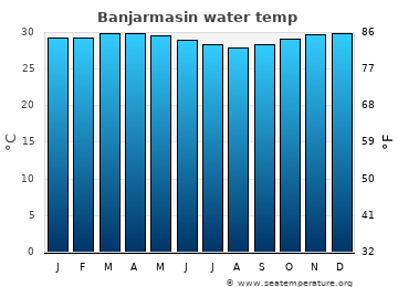 Banjarmasin average sea temperature chart