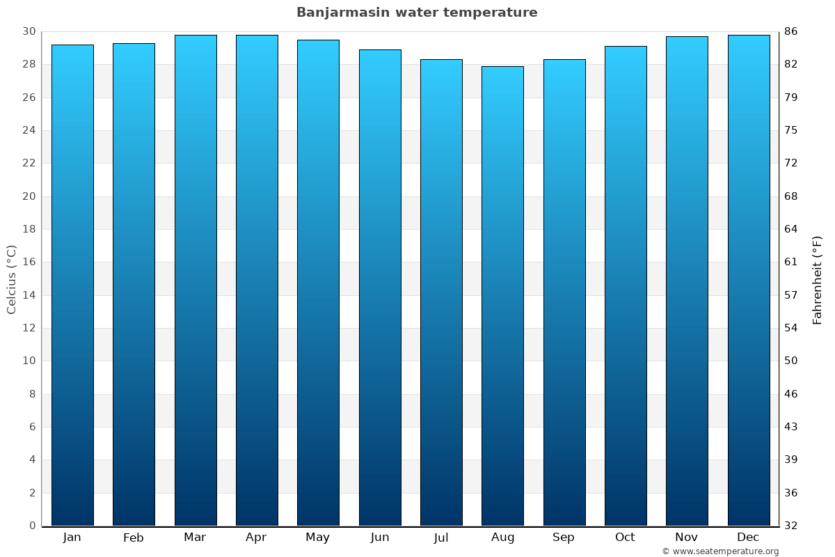 Banjarmasin average water temperatures