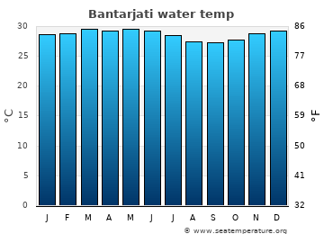 Bantarjati average sea temperature chart