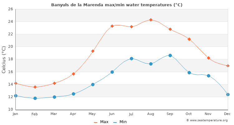 Banyuls de la Marenda average maximum / minimum water temperatures