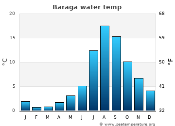 Baraga average sea temperature chart