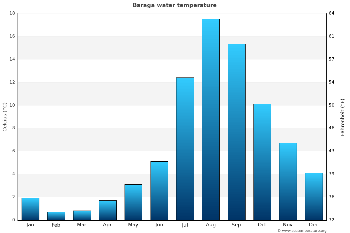 Baraga average water temperatures