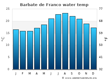 Barbate de Franco average sea temperature chart