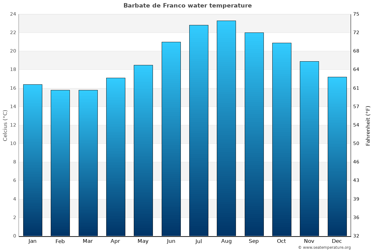 Barbate de Franco average water temperatures