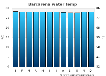 Barcarena average water temp