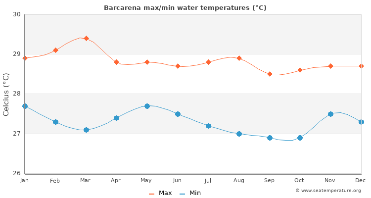 Barcarena average maximum / minimum water temperatures