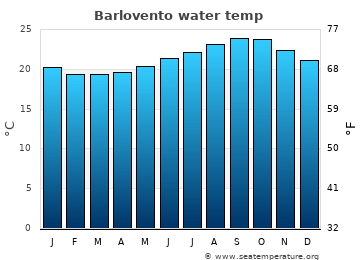 Barlovento average sea temperature chart
