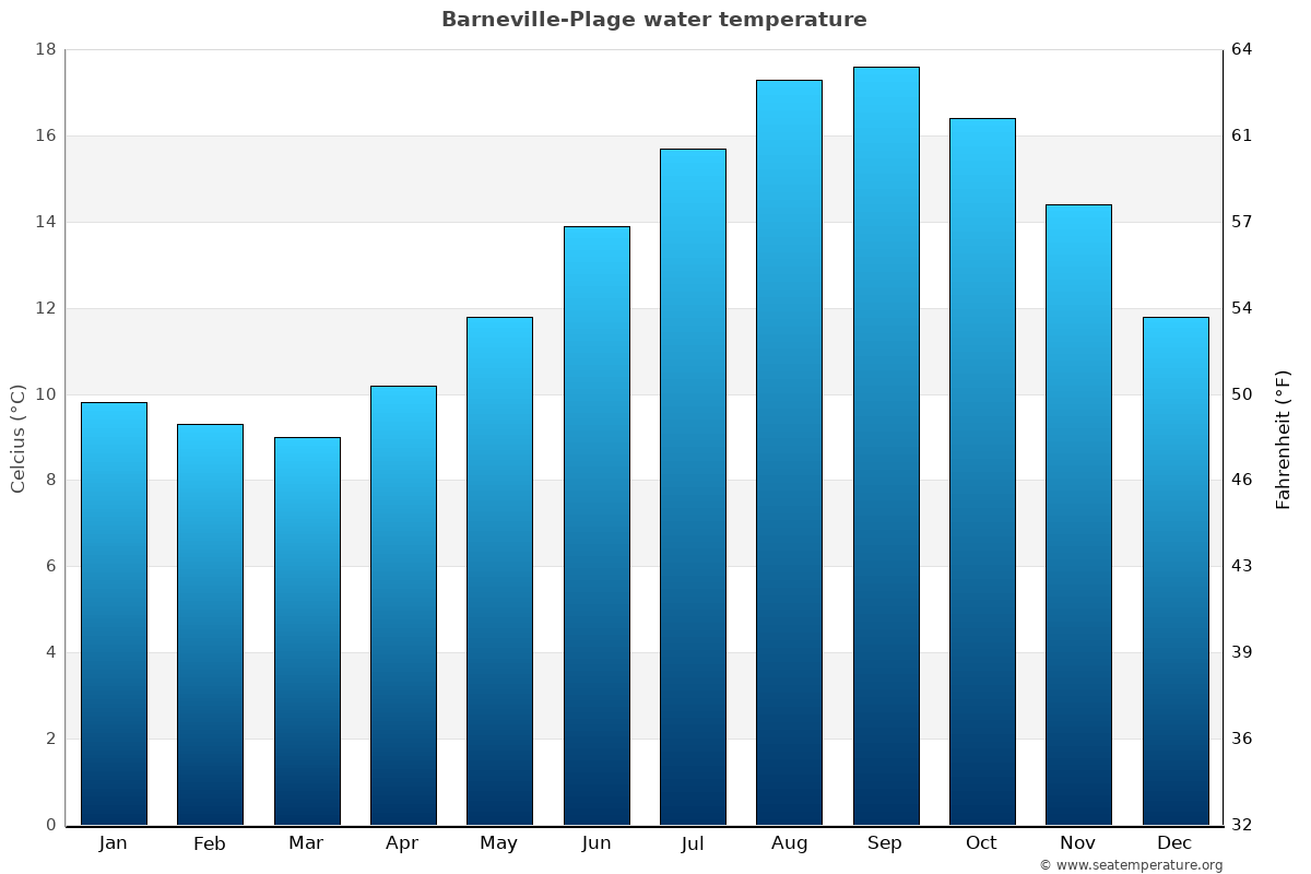Barneville-Plage average water temperatures